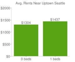 Graph of average rent prices for Uptown Seattle